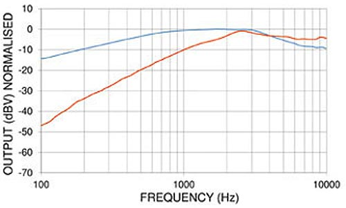 PED0129 Noise Cancelling Amplified Electret Microphone Frequency Chart