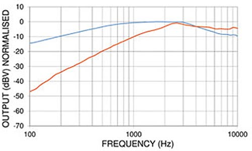 PED0193 Noise Cancelling Amplified Electret Microphone Frequency Chart