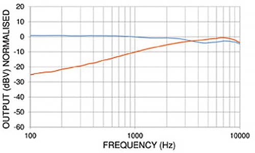 PED0552 - Noise Cancelling Electret Microphone Frequency Chart