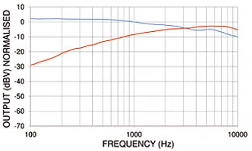 PED0550 - Noise Cancelling Electret Microphone Frequency Chart