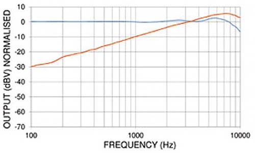 PED0551 - Noise Cancelling Electret Microphone Frequency Chart