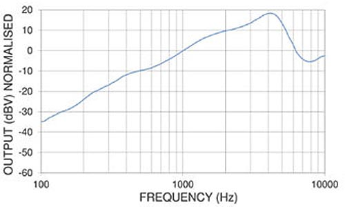 PED0570 Sub Miniature Covert Electret Microphone Frequency Chart