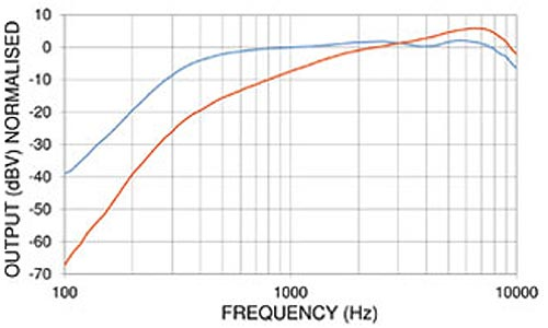 PED0588 Noise Cancelling Amplified Electret Microphone Frequency Chart