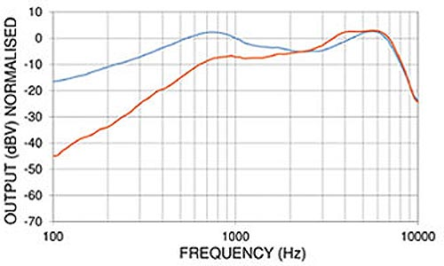PED0608 Noise Cancelling Dynamic Microphone Frequency Chart