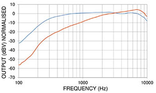 PED0611 Noise Cancelling Amplified Electret Microphone Frequency Chart