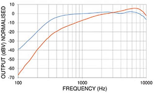 PED0631 Noise Cancelling Amplified Electret Microphone Frequency Chart
