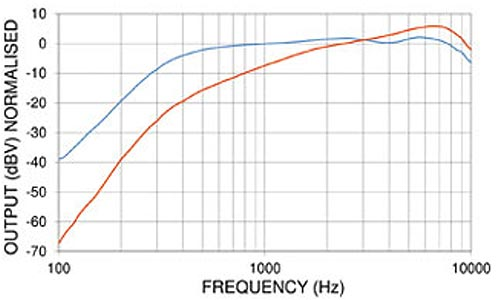 PED0632 Noise Cancelling Amplified Electret Microphone Frequency Chart