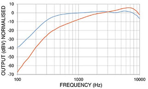 PED0646 Noise Cancelling Amplified Electret Microphone Frequency Chart