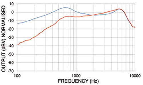 PED0781 Noise Cancelling Dynamic Microphone Frequency Chart