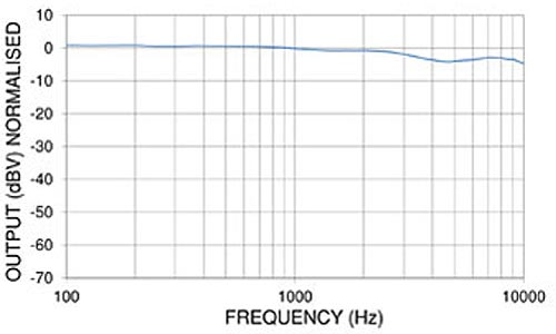 PED0864 Miniature Electret Microphone Frequency Chart