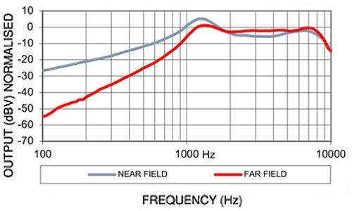Noise Cancelling Dynamic Microphone Frequency Chart