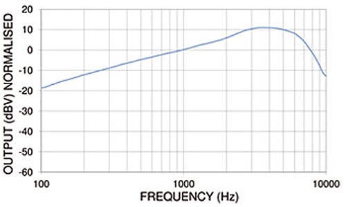 SK10577 Breathing Noise Suppression Mask Microphone Frequency Chart