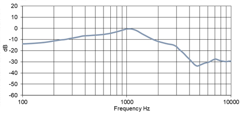 PED1580/300 Earphone Speaker Frequency Chart