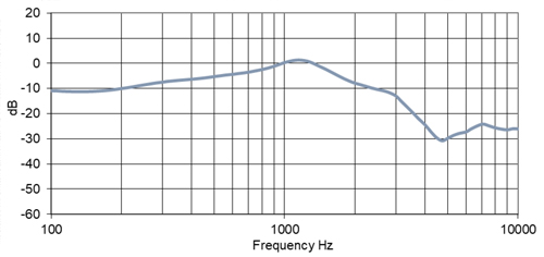 PED1580/600 Earphone Speaker Frequency Chart