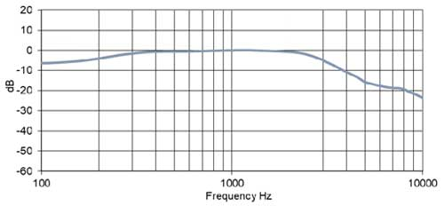 PED1585/100 Earphone Speaker Frequency Chart